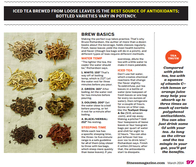 Iced Tea Feature in Fitness Magazine