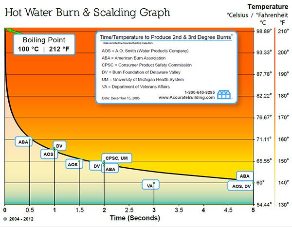 Hot Water Burn Graph